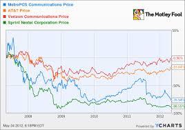 Sprint Stock Quote Impressive Sprint Stock Quote