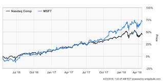 microsoft stock is microsoft stock headed closer to 1 trillion milestone