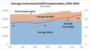 These 7 Charts Explain The Fight For Higher Teacher Pay Money