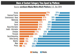 5 Digital Marketing Charts You Need To Understand Doz