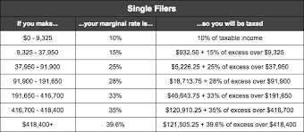 Federal Tax Chart 2017 What Is Head Of Household Tax Bracket