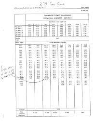 80 Ton Grove Crane Load Chart Www Bedowntowndaytona Com