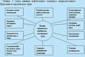 Дипломная работа Анализ эколого экономических проблем и  Дипломная работа Анализ эколого экономических проблем и природоохранные мероприятия нефтегазового сектора Республики Казахстан ru