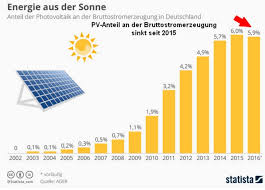 Solar Energy Chart Green Failure German Solar Industry Crashes And Burns Solar