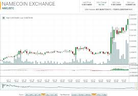 Nmc Chart Namecoin Market Report Nmc Trending Up Since March