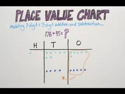 3 Digit Place Value Chart Place Value Chart Good To Know Wskg
