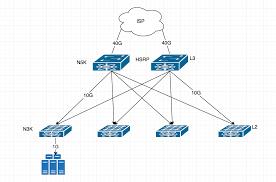Datacenter Switching Design Network Design Question For Datacenter Network Engineering