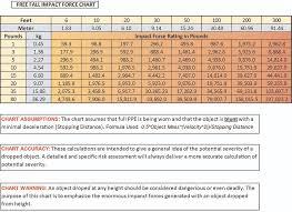 Dropped Object Chart Toolcuffs Safewaze