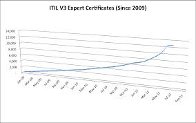 resume itil expert satish kumar banigole itil v expert support itil resumes vixaan get more from life resume