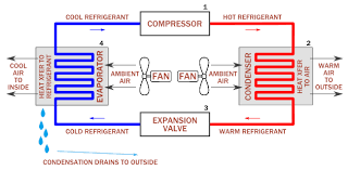 air conditioning system diagram. diagram of how air conditioners work conditioning system s