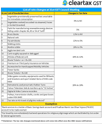 Gst Charts For May 2018 31st Gst Council Meeting News Highlights Decisions On
