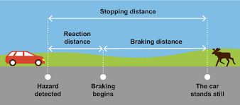 Alberta Distance Chart Stopping Distance Reaction Distance And Braking Distance