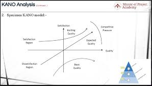 3 Levels Of Quality In Kano Model