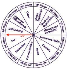 Mindful Heart Astrology Understanding The Natal Chart