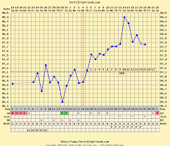 Ovulation Dip Bbt Chart Pin On Midwifery Pregnancy Postpartum