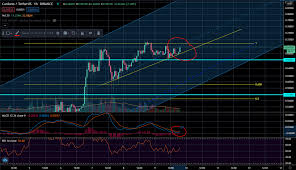"Yosu33 on Twitter: ""We keep pushing! Let's see if we can break the  resistance! #Cardano $ADA Bull flag, MACD reversing (AGAIN)… """