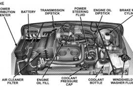 2005 jeep liberty power steering hose diagram wiring diagram for electrical wiring diagram 2009 chevy equinox