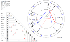Asteroid Hygeia Asteroids Astrology Astrology Chart Chart