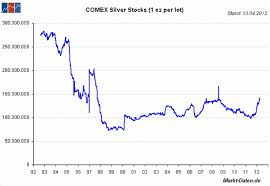 Cme Silver Stocks At An All Time High Or Are They