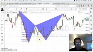 Bat Pattern New Bat Pattern Forex Better RiskReward Ratios With This Simple