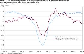 Pittsburgh Metropolitan Area Employment March 2014 Mid