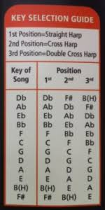 Cross Harp Key Chart Hohner Rocket Harp Surgery