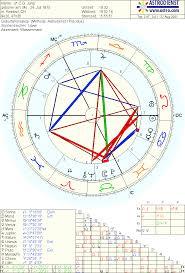 Jungian Principles Astrodienst