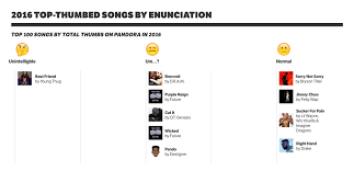 Top Charts 2016 Rap The Sounds Of 2016 Next Big Sound
