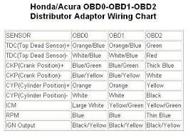 obd0 to obd1 wiring diagram facbooik com Obd0 Wiring Diagram obd0 to obd1 wiring diagram obd wiring diagram 2002 dakota