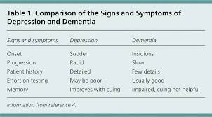 Clinical Vignettes In Geriatric Depression American Family