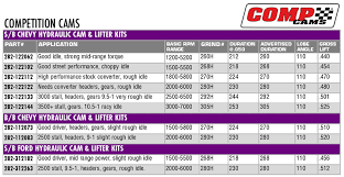 Camshaft Duration Chart Comp Cam Cl12 210 2 S B Chevy Hi Energy Cam