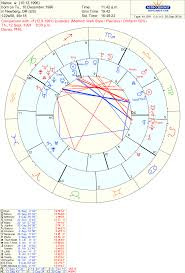 Free Synastry Chart With Houses Hi There I Have A Synastry Chart Id Like To Pull Apart