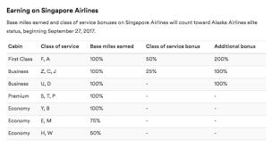 Alaska Air Mileage Chart Alaska Singapore Partner Up Milevalue