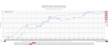 Bitcoin Hashrate Chart How The Bitcoin Hash Rate Predicts Btc Price Coin Rivet