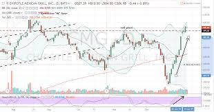 Cmg Stock Why Chipotle Stock Will Hit Fresh Highs