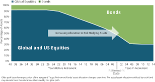 Vanguard Glide Path Chart Vanguard Target Date Retirement Funds