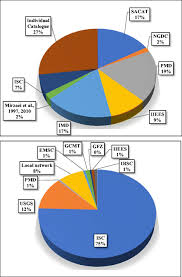 Earthquake Pie Chart Updated Earthquake Catalogue For Seismic Hazard Analysis In