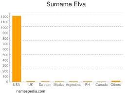 Elva - Names Encyclopedia