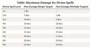 Dnd 5e Level Chart What Is Considered Average Damage For Each Spell Level