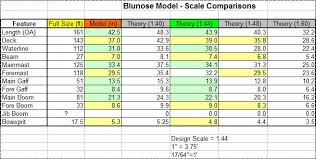Scale Model Comparison Chart Model Build Bluenose Ii 03 Scale Determinations