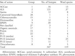 Herbicide Groups Chart Herbicide Resistance Toward An Understanding Of Resistance