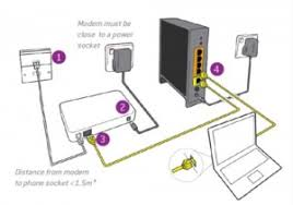 getting a fibre optic broadband service installed is as easy as  installation setup for an fttc fibre to the cabinet fibre optic broadband service