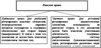 Реферат Понятие и источники Римского права Рис 1 Разграничение публичного и частного права