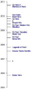 Guitar Hero Charts Guitar Hero Wikipedia