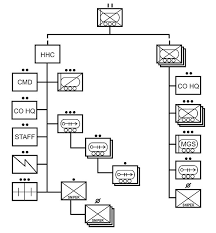 Stryker Organizational Chart Fm 3 21 31 Chapter 1 Overview Of The Stryker Brigade Combat Team