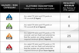 Arc Flash Clothing Rating Chart Hrc Ppe Levels For Arc Rated Fr Clothing Elliotts Australia