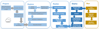 Sap Blog Take Advantage Of Sap Focused Build To Implement
