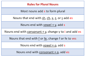 Singular And Plural Nouns Chart Singular Nouns And Plural Nouns With Examples Videos