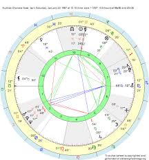 Subhas Chandra Bose Birth Chart Birth Chart Subhas Chandra Bose Aquarius Zodiac Sign