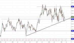 Tesla Share Price History Chart Page 3 Teslamotors Tradingview